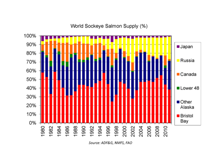 Bristol Bay sockeye production graph
