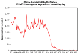 Graph showing Chignik Subdistrict Dip Net Fishery: 2011-2015 Average Sockeye Salmon Harvest by Day.