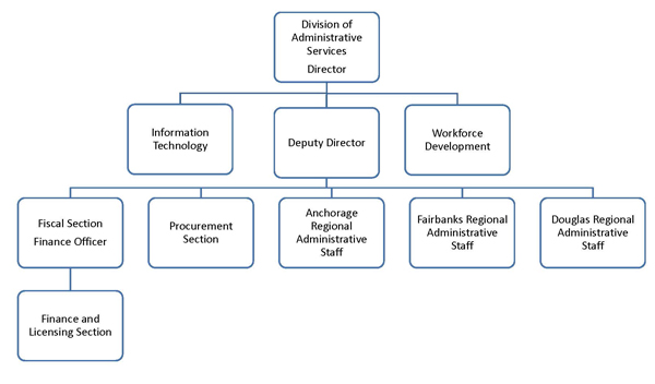 General Organizational Chart of the Division of Administrative Services