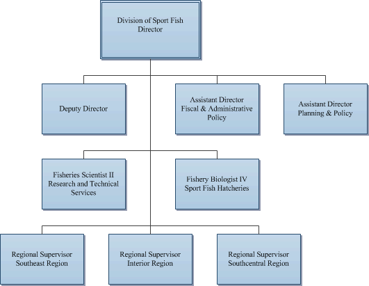 General Organizational Chart for the Division of Sport Fish